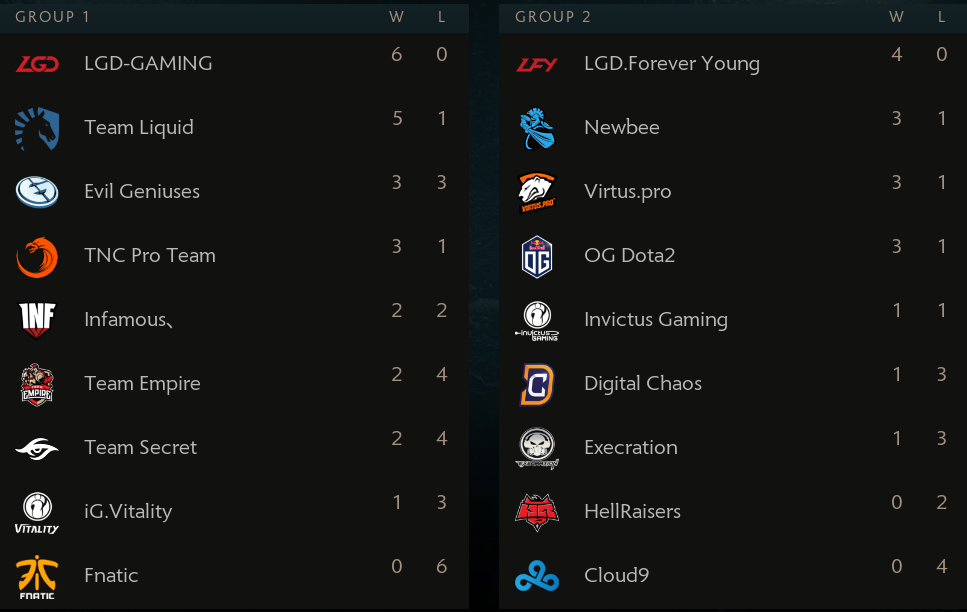 Dota 2 TI7 Standings Day 1