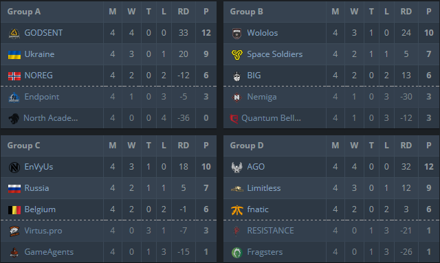 WESG EU CIS Groups Final
