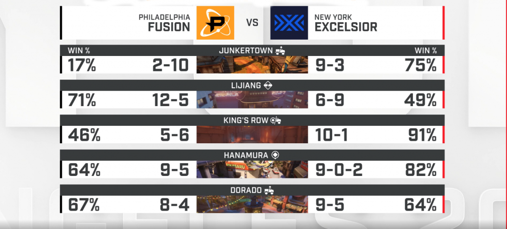 Win Percentage Fusion -vs- NYXL
