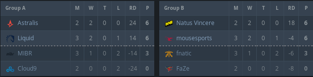 Eleague Premier Groups 2018