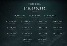 TI8 Prize Money