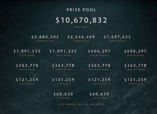 TI8 Prize Money