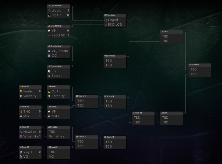 Liquid and PSG.LGD continues dominance – fnatic and Newbee out