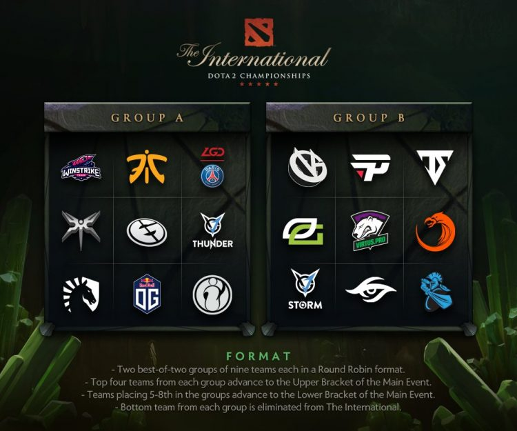 The International 2018 Groups